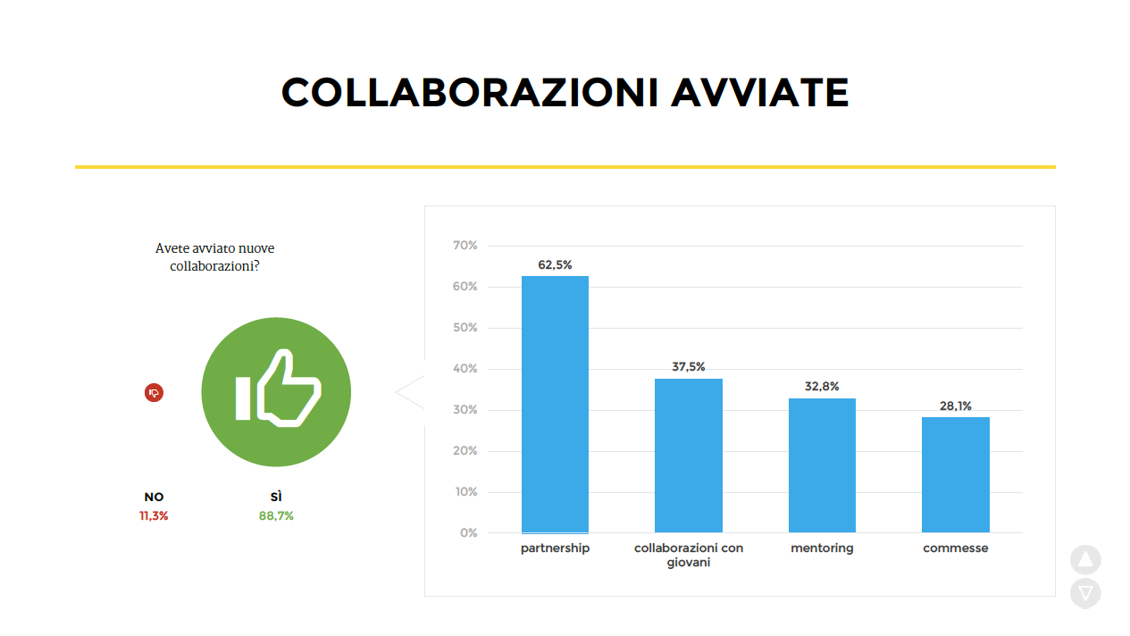 Collaborazioni (post blog)
